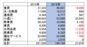 2016年家計簿昨年度対比