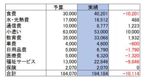 2016年1月家計簿